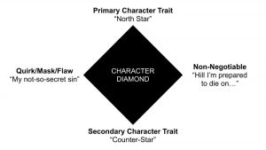 Character Diamond Ryan Deiss